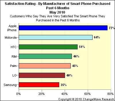 iPhone tops smartphone survey in customer satisfaction