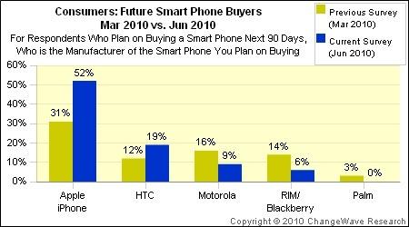 ChangeWave survey shows 'major leap' for Apple, iPhone
