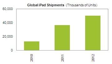 iSuppli ups iPad forecast