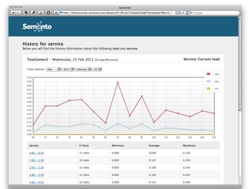 Semento is new web-based server monitoring service