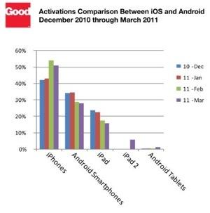 Verizon iPhone 4 launch boosts iPhone enterprise adoption