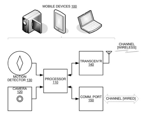 Apple eyeing gyro-facilitated video stabilization
