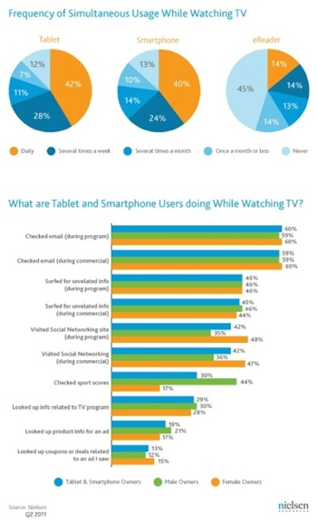 40% of tablet, smartphone owners use them while watching TV
