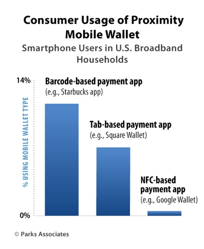Mobile Wallet usage to increase to over 40% of smartphone users by 2017