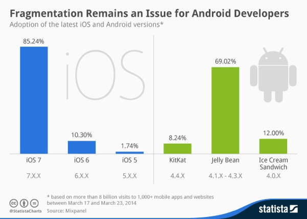 Fragmentation remains an issue for Android developers