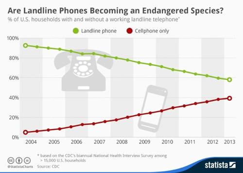 Are landline phones becoming endangered?