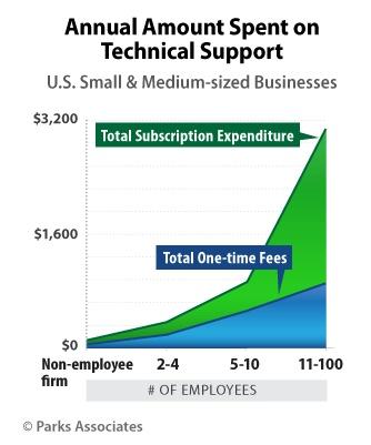 Tech-Support-Chart.jpg