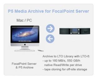 Kool Tools: Archiware's FocalPoint Server