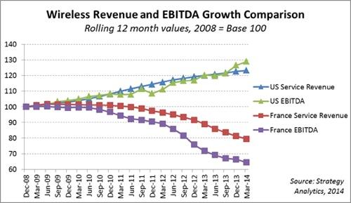 Report: Iliad's T-Mobile bid risks US wireless growth story