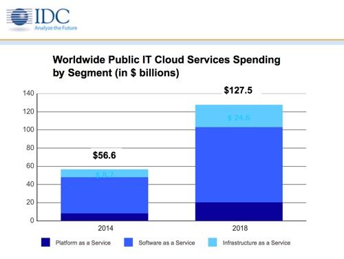 IDC: public IT cloud spending with reach $127 billion in 2018
