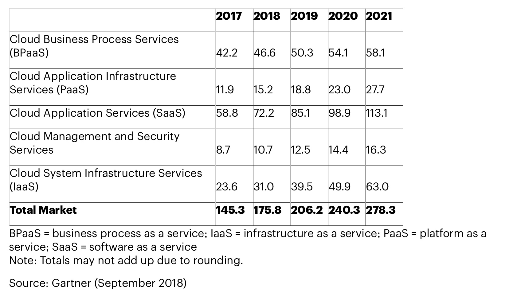 Gartner: public cloud revenue to grow 17.3% in 2019