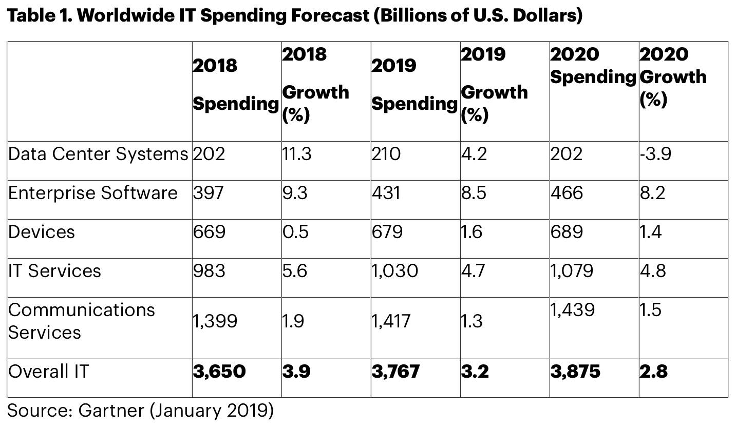 Gartner: global IT spending to reach $3.8 trillion in 2019