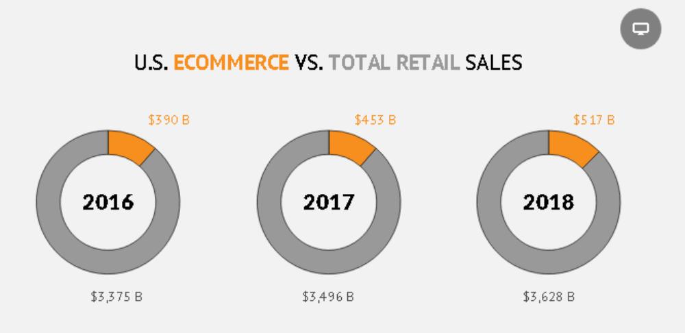 U.S. ecommerce sales grew 15% in 2018