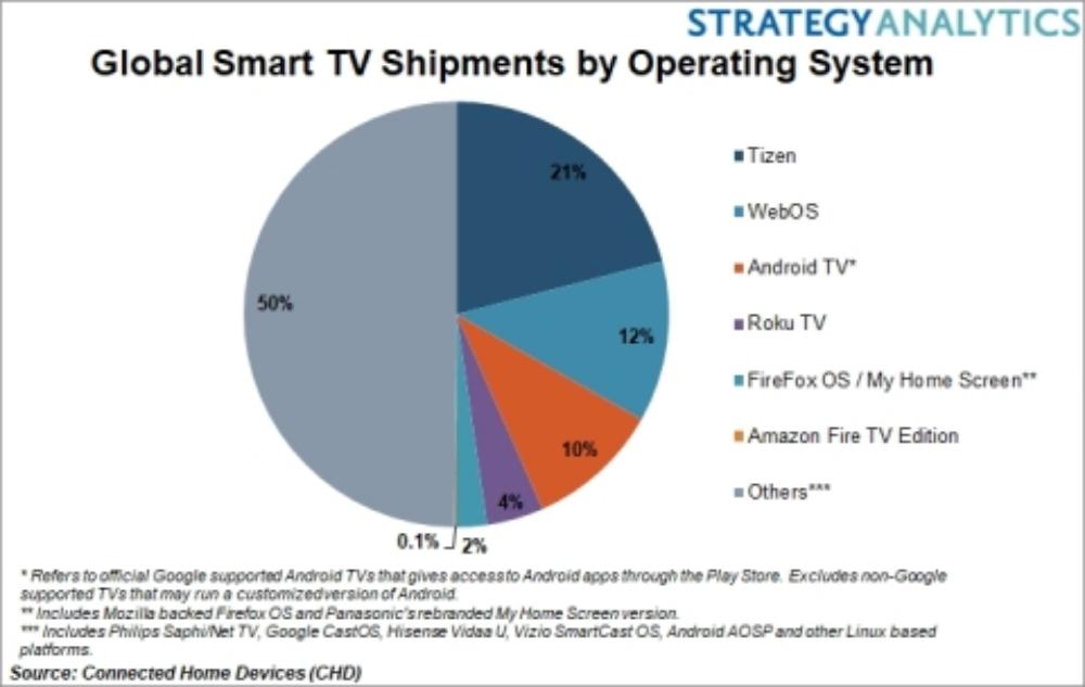 Samsung's Tizen OS leads smart TV market