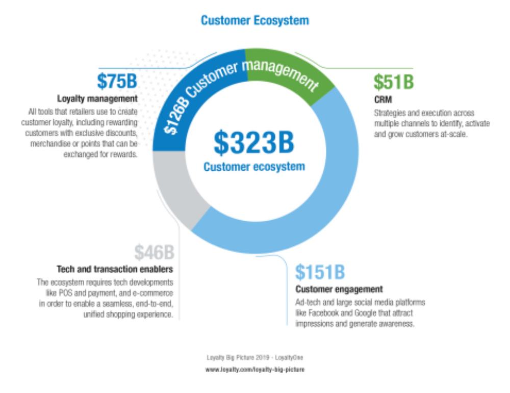 Global customer loyalty a $323 billion endeavor