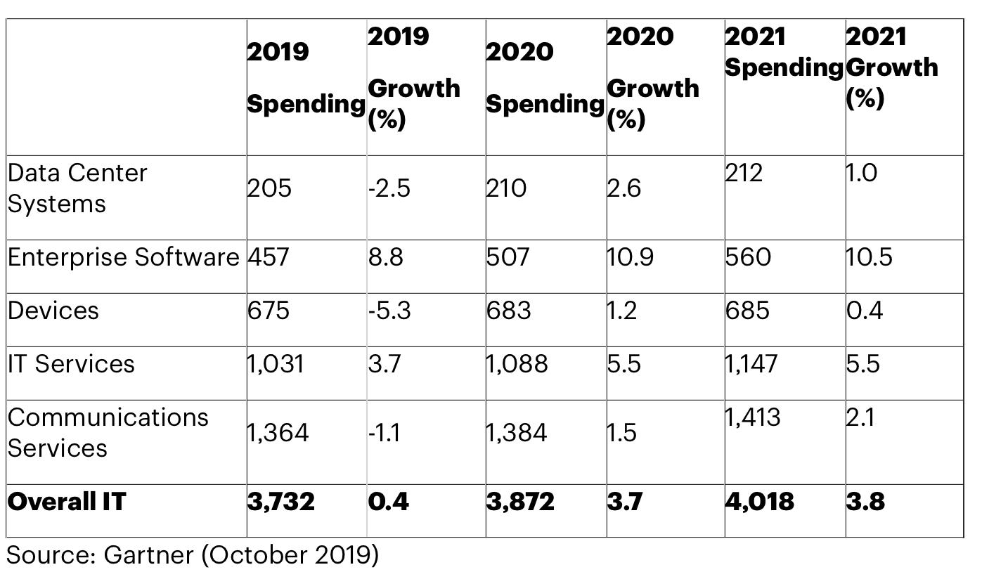 Gartner: global IT spending to grow 3.7% in 2020