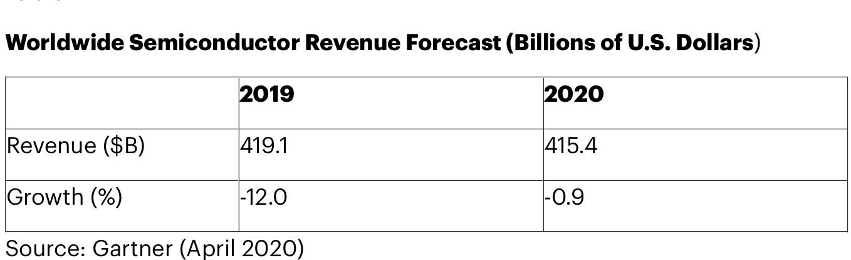 Gartner: semiconductor revenue to decline 0.9% in 2020 due to coronavirus