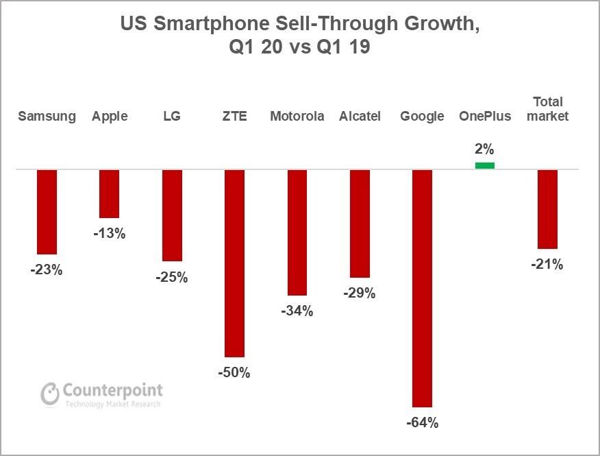 U.S. smartphone market down 21%