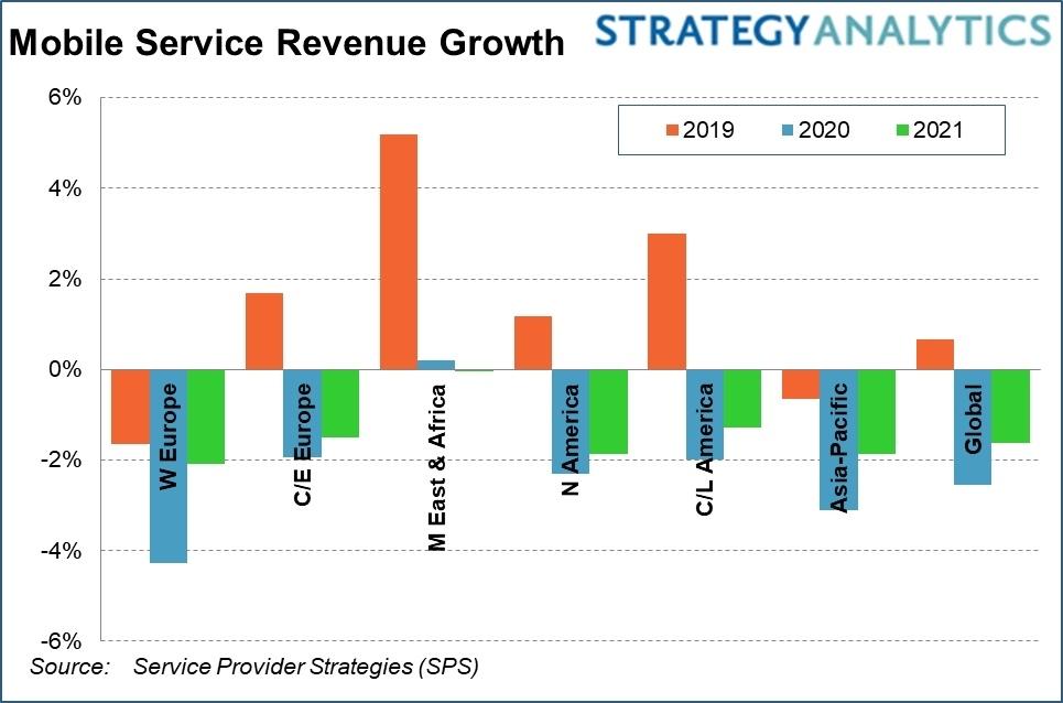 COVID-19 to trigger 2.5% decline in wireless service revenue in 2020