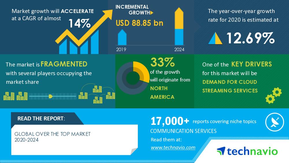 OTT market to grow by $88.85 billion through 2024