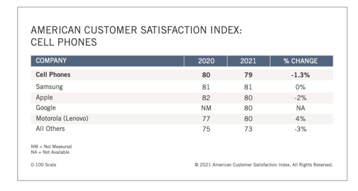 Apple customer satisfaction slips below Samsung in new smartphone data