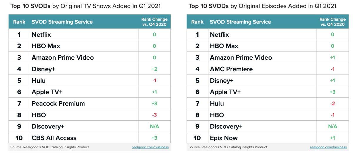Study: Apple TV+ ranks sixth among SVOD provides when it comes to original programs