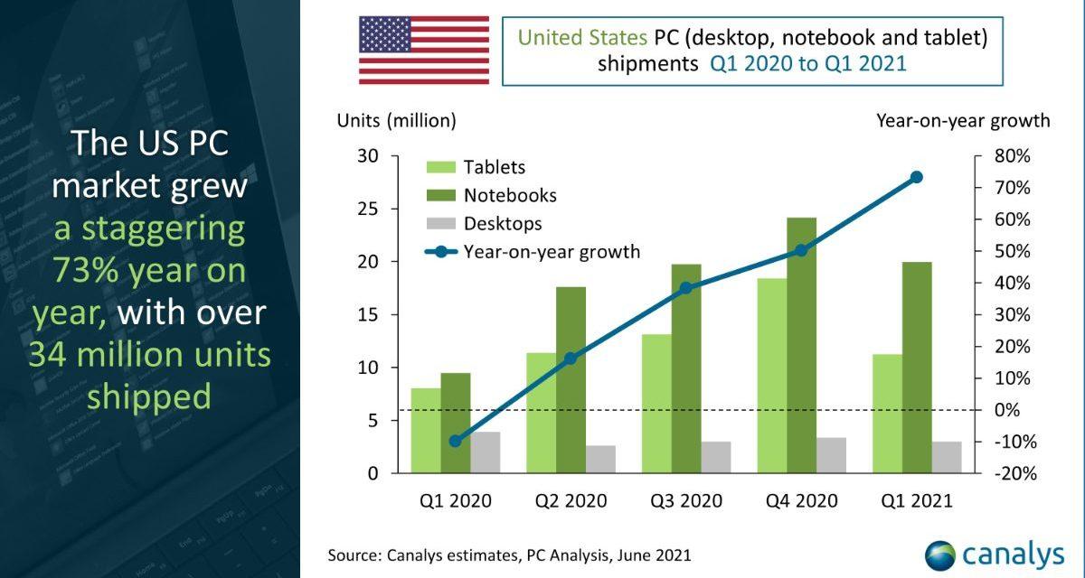 Report: Apple's Mac/iPad combo has 19.5% of the U.S. personal computer market