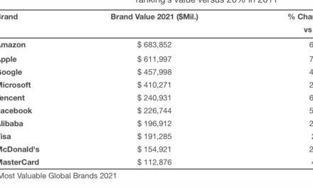 Kantar: Apple now worth over $6.1 trillion