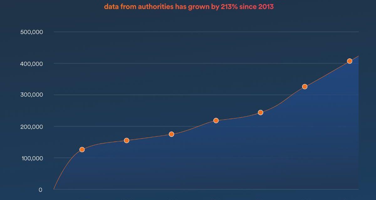 Study reveals increasing trend of global Internet surveillance