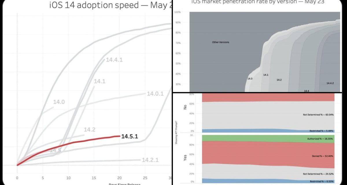 Bidalgo: Apple pushing iOS 14.5 adoption slower than previous releases