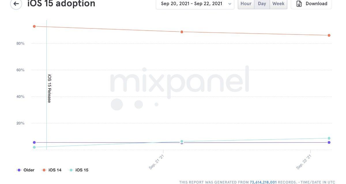 Mixpanel: iOS 15 adoption rate slower than that of iOS 14 (so far)