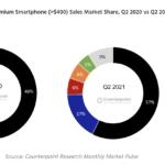 Apple still has over 50% share of the premium smartphone market